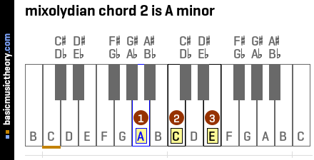 mixolydian chord 2 is A minor
