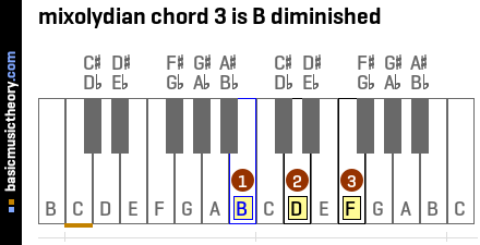 mixolydian chord 3 is B diminished