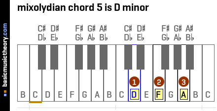 mixolydian chord 5 is D minor