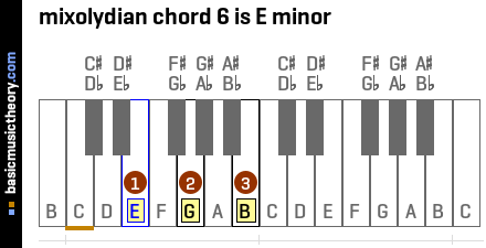 mixolydian chord 6 is E minor