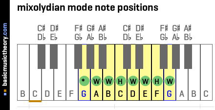 mixolydian mode note positions
