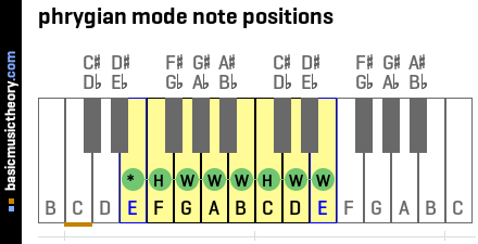 phrygian mode note positions