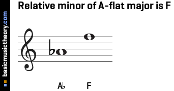 Relative minor of A-flat major is F