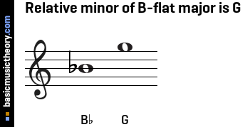 Relative minor of B-flat major is G