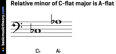 Relative minor of C-flat major is A-flat