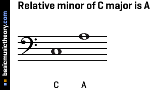 Relative minor of C major is A