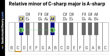 Relative minor of C-sharp major is A-sharp