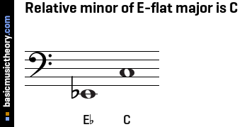 Relative minor of E-flat major is C