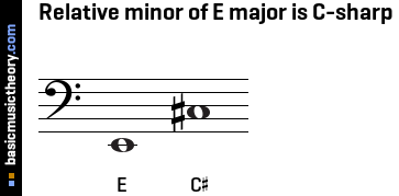 Relative minor of E major is C-sharp