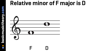 Relative minor of F major is D