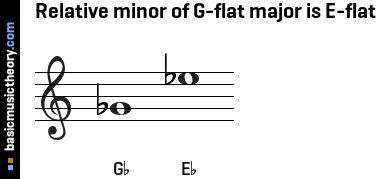 Relative minor of G-flat major is E-flat